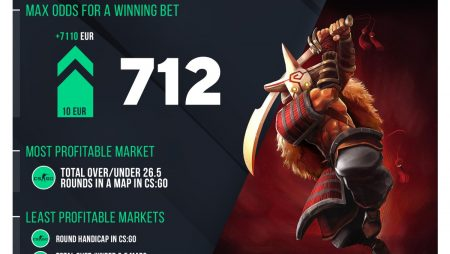 Esports Betting in 2019: Bookmaker LOOT.BET's Rating