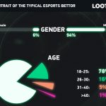 A Portrait of the Typical Esports Bettor, by LOOT.BET