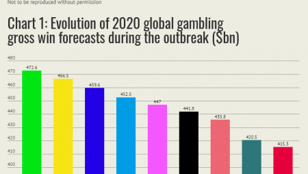 Global Gross Gambling Revenue Has Fallen by Billions, Thanks to COVID-19