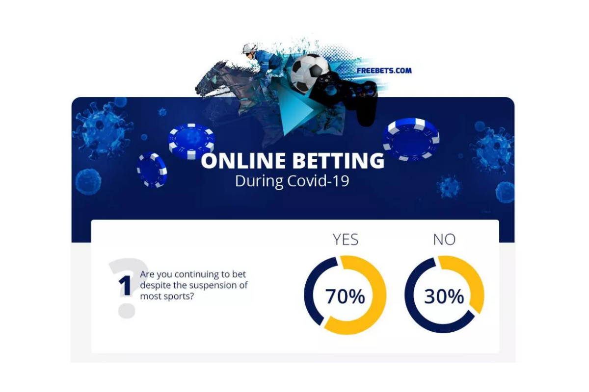 70% of UK Punters Have Continued To Bet Throughout Lockdown, Freebets.com Survey Finds