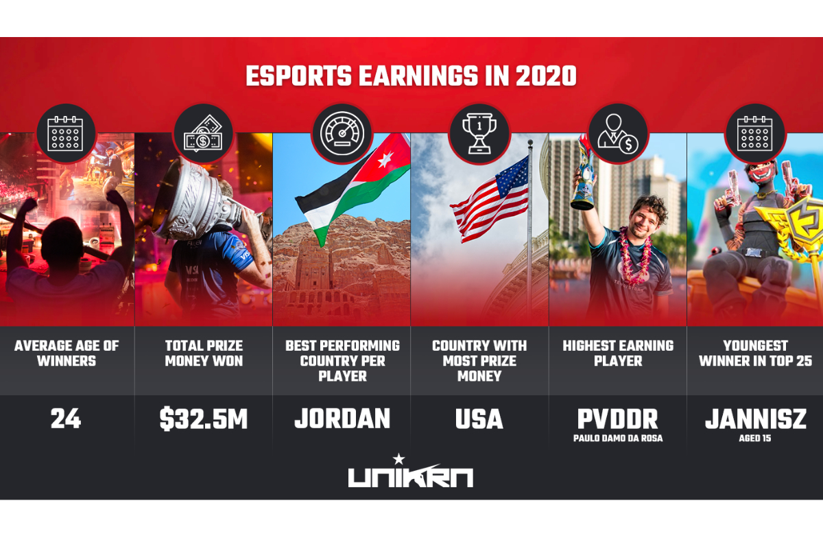 Esports earnings: Top 25 Highest Paid Players in 2020 So Far