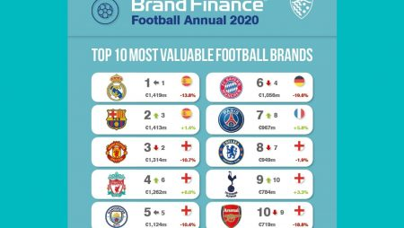 Real Madrid and Barcelona neck-and-neck as world's most valuable football brands in the face of COVID-19