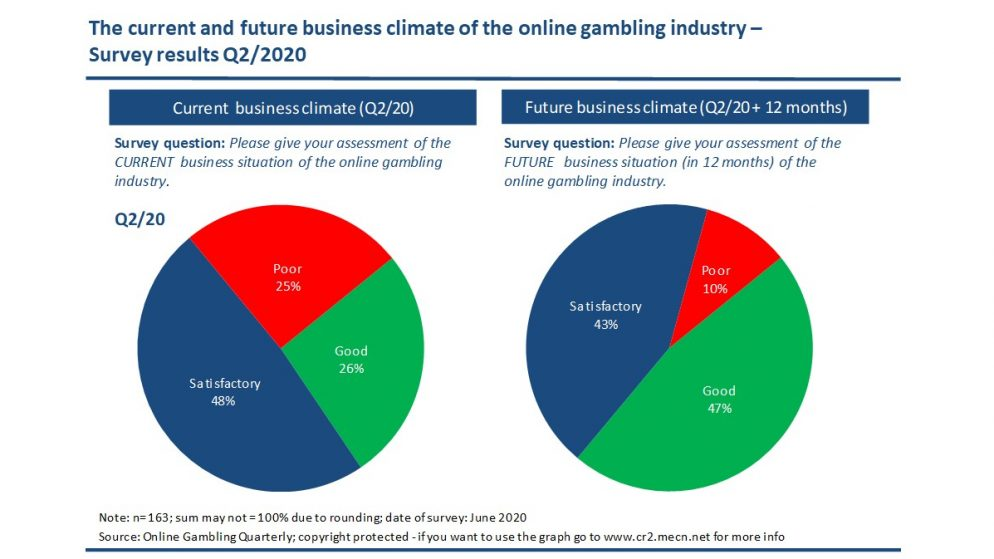 Optimism is back – Online Gambling Industry Climate increases in Q2/2020