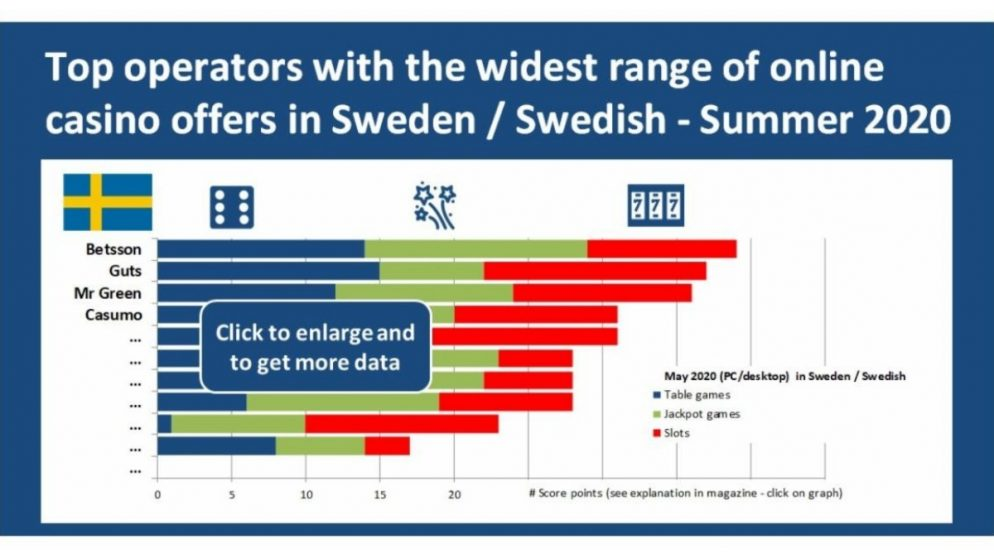 Graphic of the day – Top online casinos in Sweden