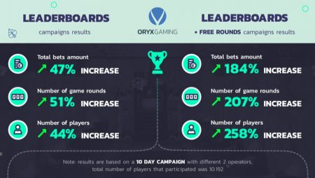 ORYX Gaming marketing tool launch a major success