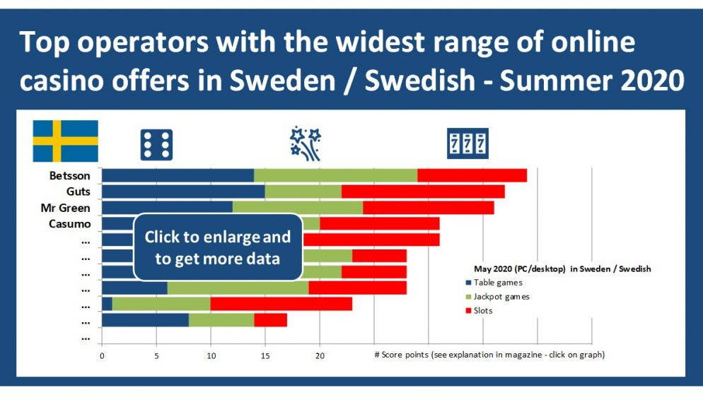 Betsson tops Sweden / Swedish casino games ranking – Summer 2020 analysis