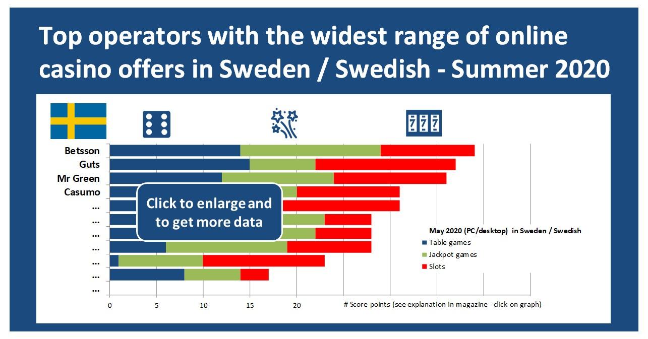 Betsson tops Sweden / Swedish casino games ranking – Summer 2020 analysis