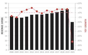 American Gaming Association report bleak