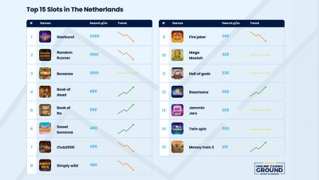 Stakelogic classic slots primed to lead the pack in regulated Dutch online market