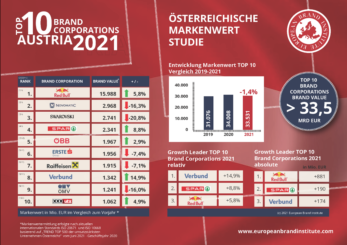NOVOMATIC Wins Second Place in Austrian Brand Value Awards