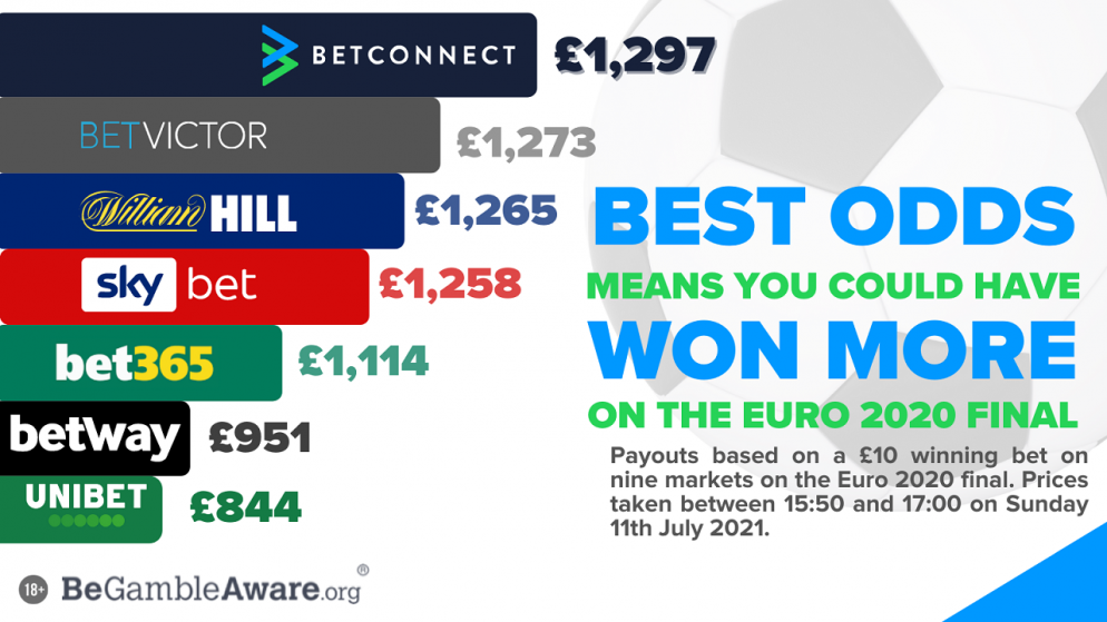 EURO 2020 PUNTERS MISSED OUT ON NEARLY £500 BY NOT GETTING THE BEST ODDS FROM BOOKIES