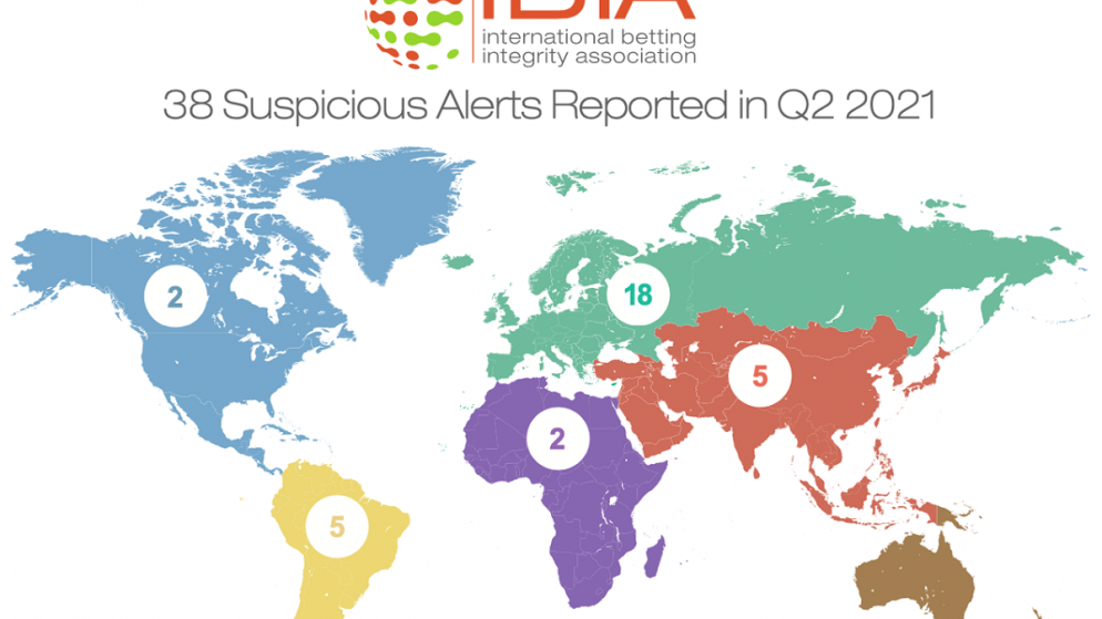 38 suspicious betting alerts reported by IBIA in Q2 2021