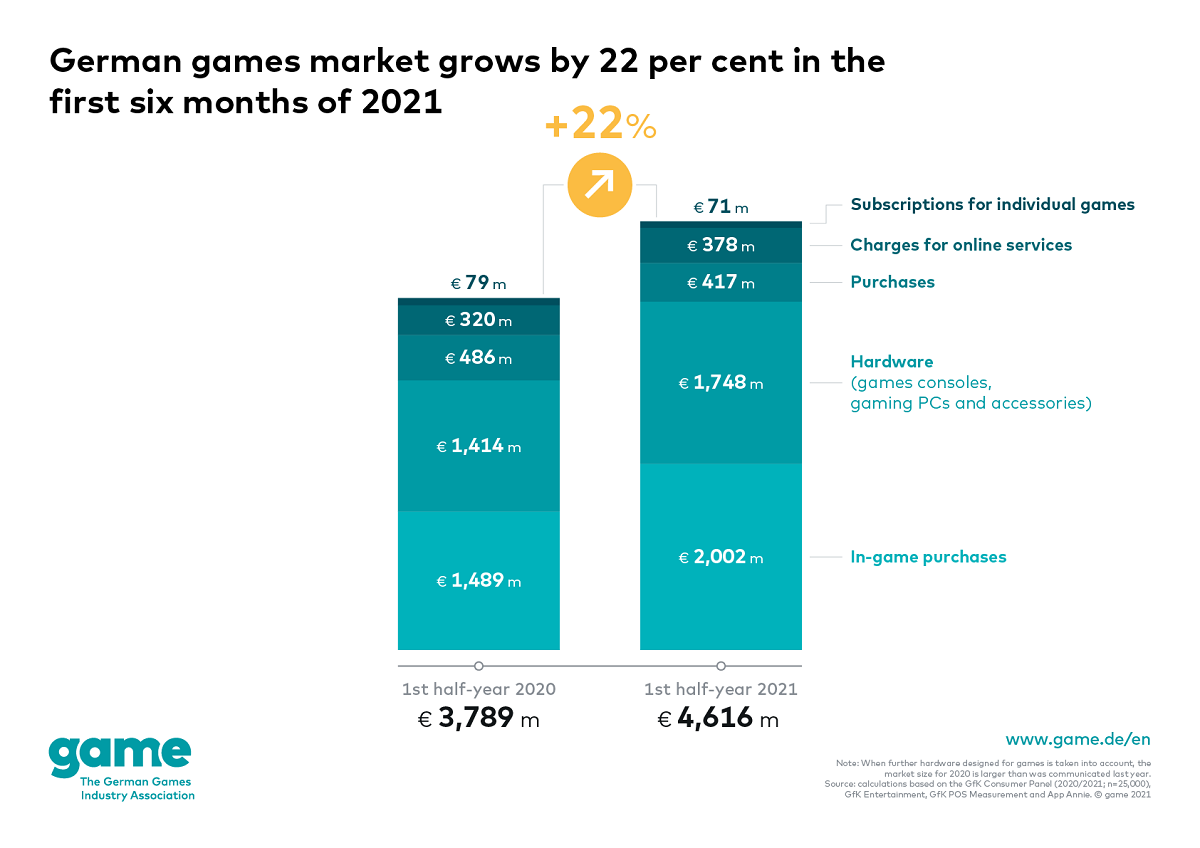 German games market grows by 22 per cent in the first half of 2021