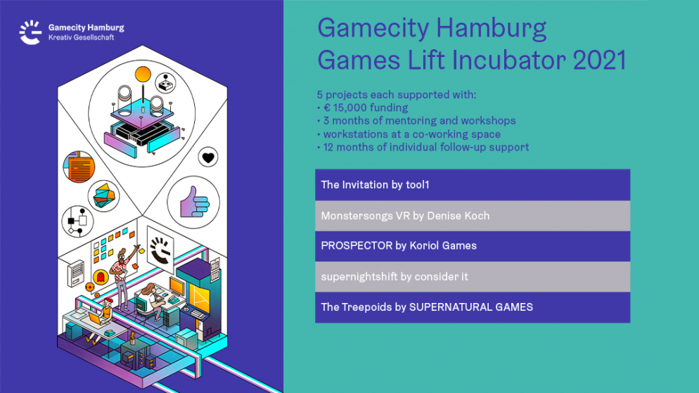 Games Lift Incubator 2021: Preparing five Teams for the Challenges of the Games Industry